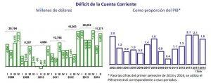 Deficit balanza de pagos