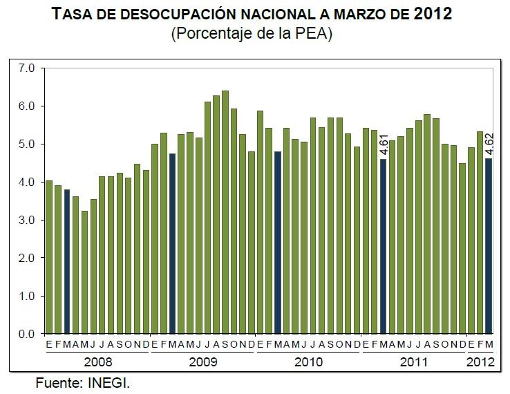 Desempleo Marzo 2012