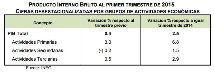 PIB primer trimestre 2015 mexico