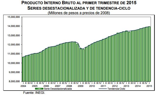 PIB primer trimestre 2015