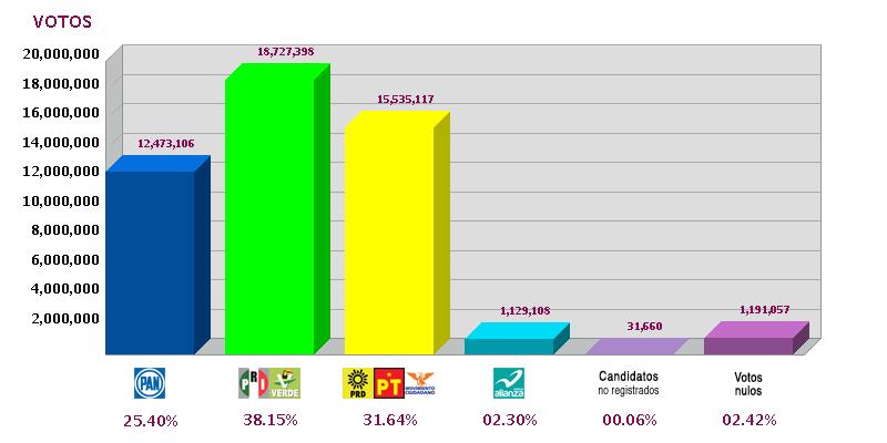 Elecciones para presidente la economia for Resultados elecciones ministerio del interior