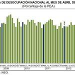 abril 2013 desempleo mexico