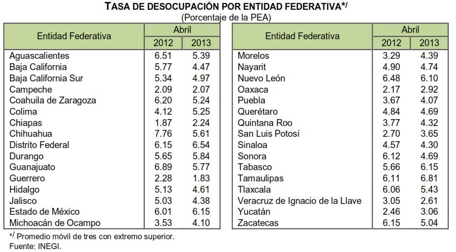 abril 2013 tasa de desempleo mexico