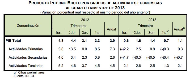 actividades pib cuarto trimestre 2013