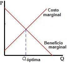 beneficio marginal curva