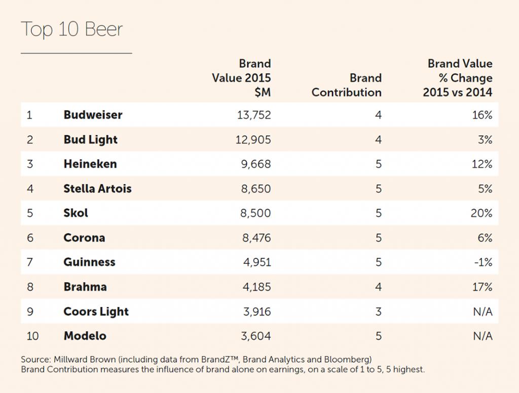 brandz-global-2015-beer