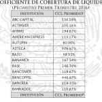 Bancos cumplen con Coeficiente de Cobertura de Liquidez (CCL)