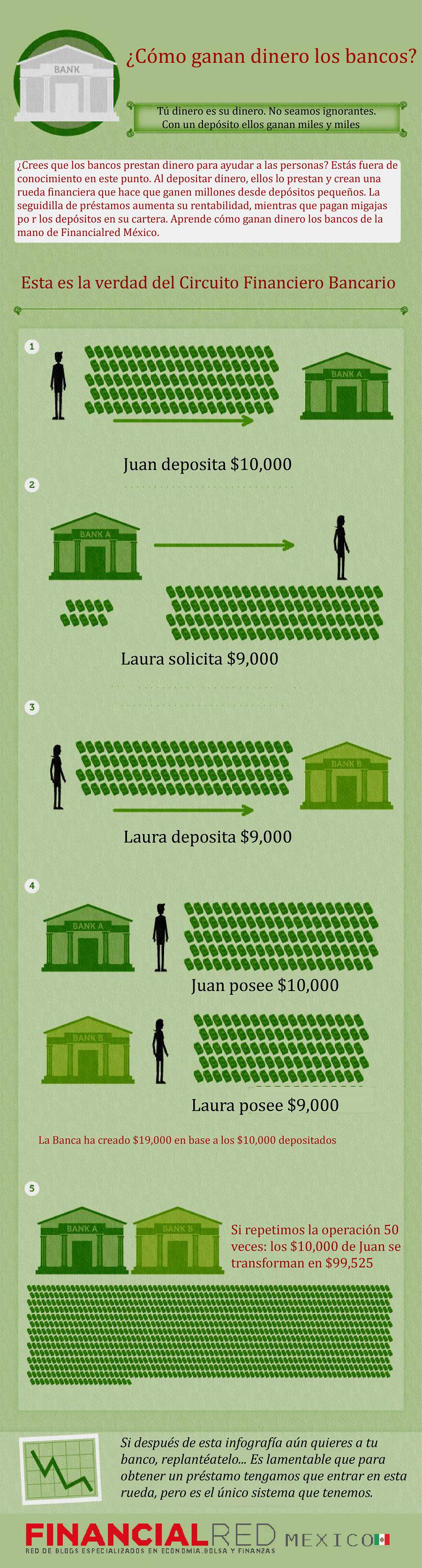 como ganan dinero los bancos