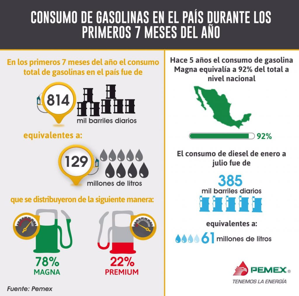 consumo gasolina