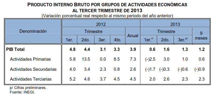 crecimiento tercer trimestre 2013
