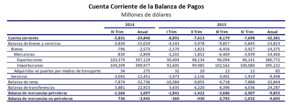cuenta corriente balanza de pagos