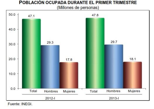 desempleo 1er trimestre 2013