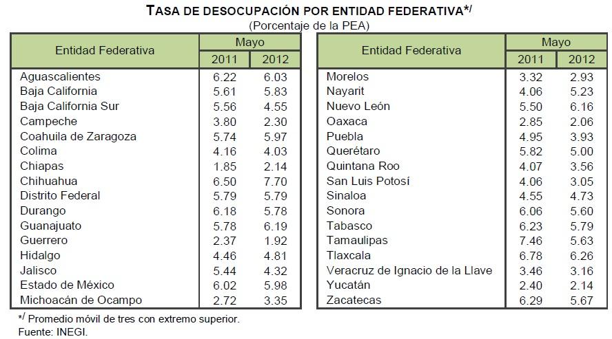 desempleo 2012 mayo mexico