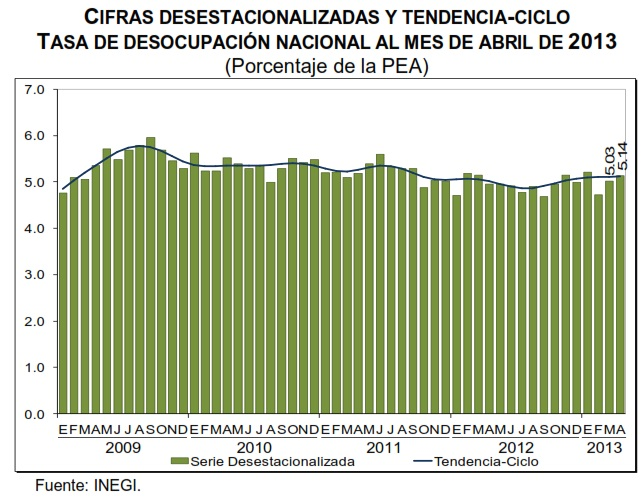 desempleo abril 2013 mexico