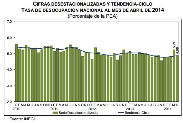 desempleo abril 2014