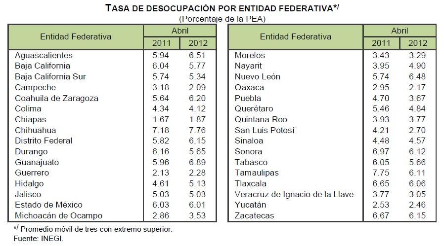 desempleo abril mexico 2012