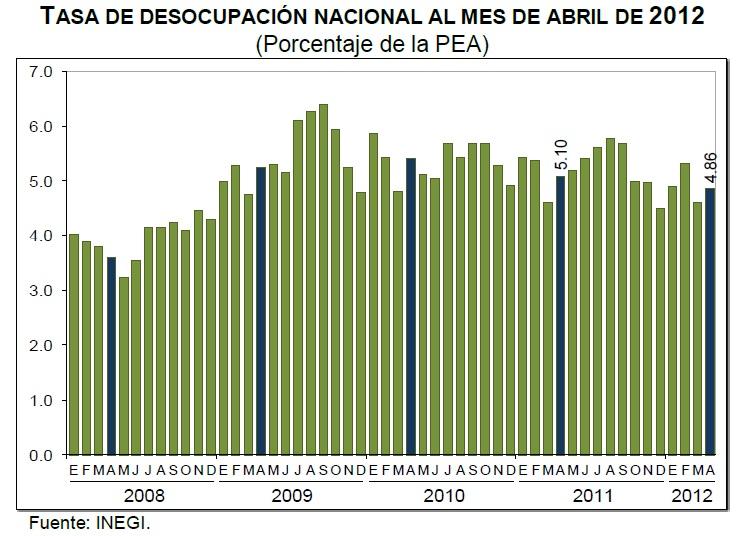 desempleo abril mexico