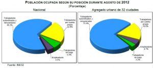 desempleo agosto mexico 2012