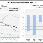 desempleo code septiembre 2015