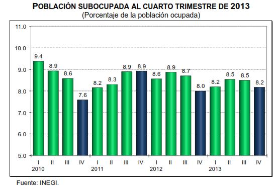 desempleo cuarto trimestre 2013