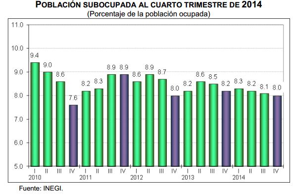 desempleo cuarto trimestre 2014