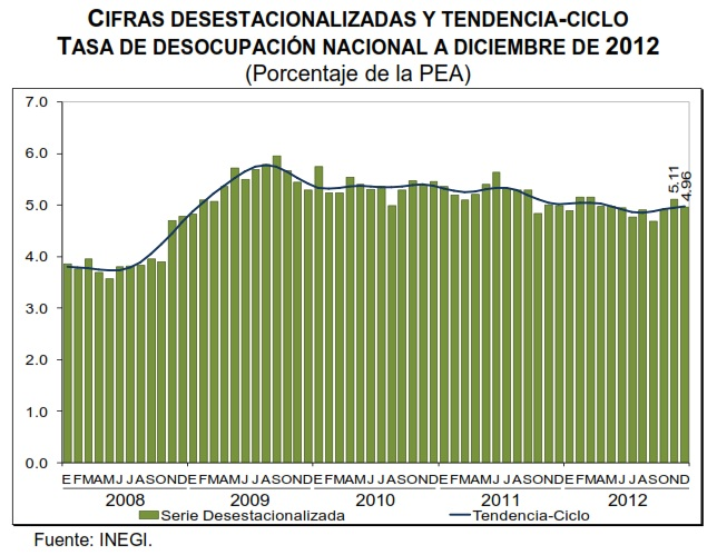 desempleo diciembre 2012
