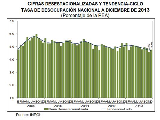 desempleo diciembre 2013 mexico