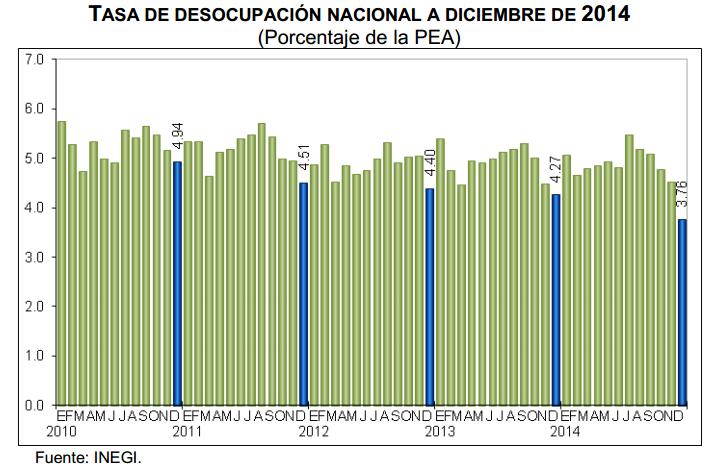 desempleo diciembre 2014