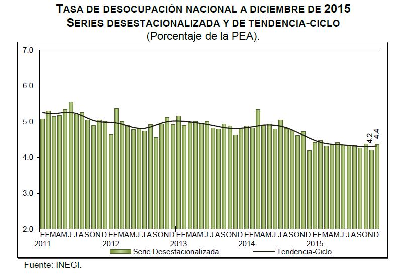 desempleo diciembre 2015