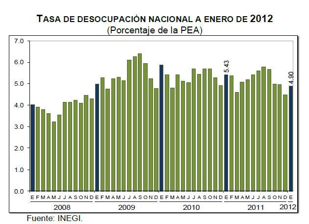 desempleo enero 2012