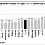 desempleo europa julio 2015