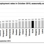 El desempleo baja en octubre en zona euro