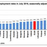 El desempleo se mantiene estable en julio en zona euro