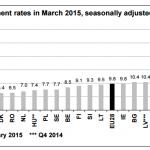 Desempleo en zona euro se mantiene en marzo