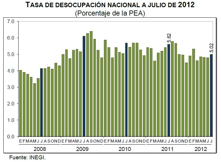 desempleo julio 2012