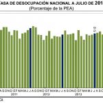 Desempleo México 2014: 5.47% en Julio