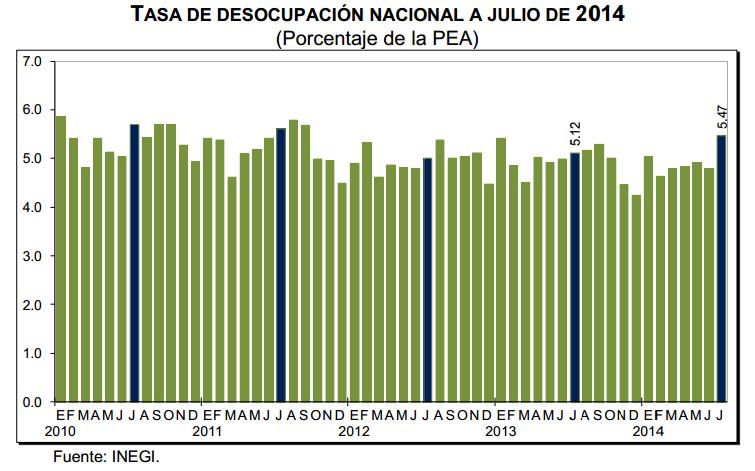 desempleo julio 2014