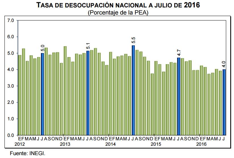 desempleo julio 2016