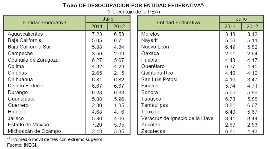 desempleo julio mexico 2012