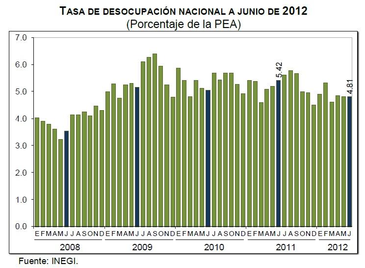 desempleo junio 2012