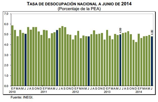 desempleo junio 2014