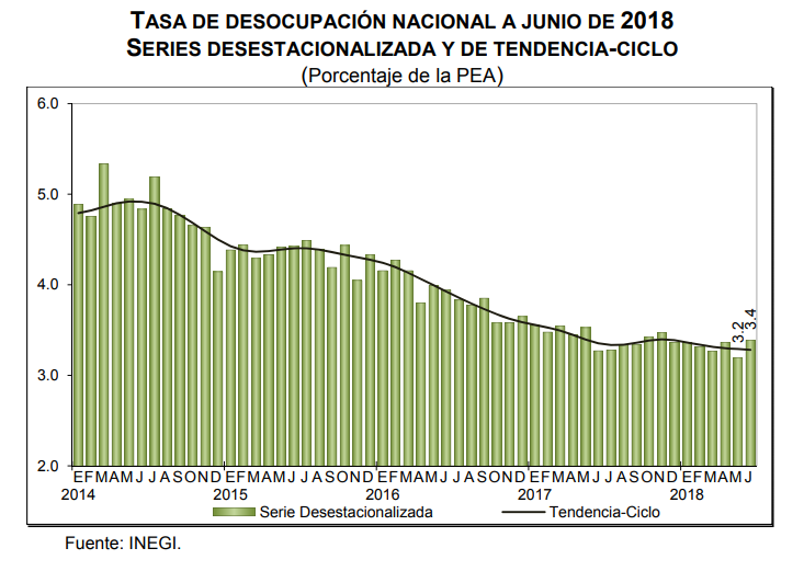0b9ae5da058 Desempleo México 2018  3.3% en el tercer trimestre 2018 - La Economia