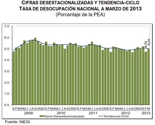 desempleo marzo 2013