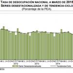 Desempleo México 2015 Marzo: 4.2%