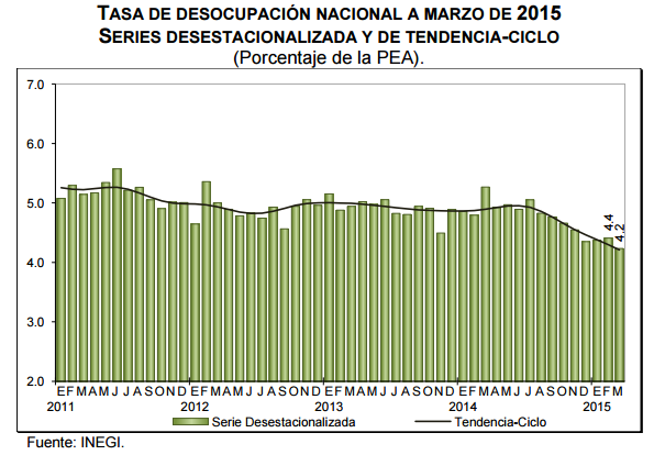 desempleo marzo 2015 mexico