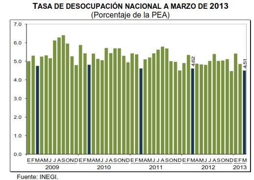 desempleo marzo mexico 2013