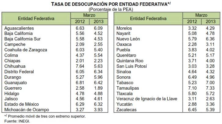 desempleo marzo por entidades mexico 2013