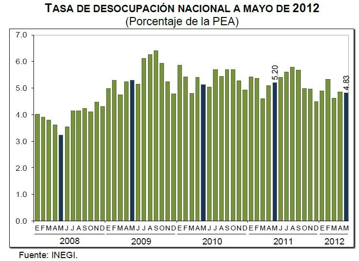 desempleo mayo 2012