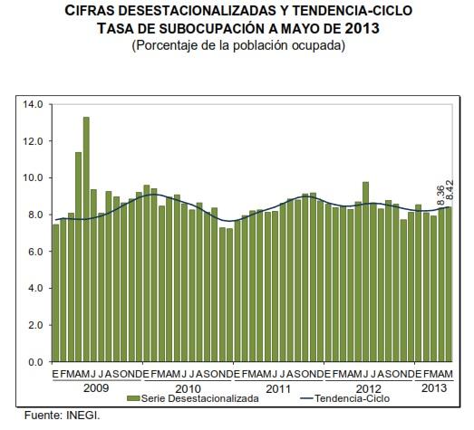 desempleo mayo 2013 mexico