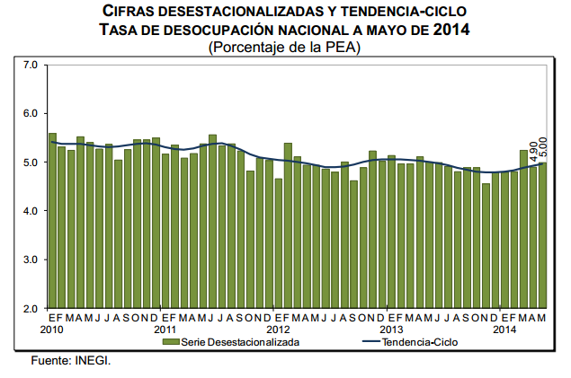 desempleo mayo 2014 mexico